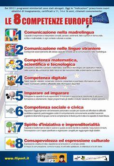 Bello è scoprire che tra le competenze europee c'è la frase che ci contraddistingue nel nostro sito: www.sviluppocognitivo.it: impara ad imparare. #metacognizione #consigli #Europa