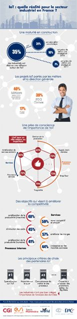 #IoT : quelle réalité pour le  secteur industriel en France ? #Infographie #IIoT