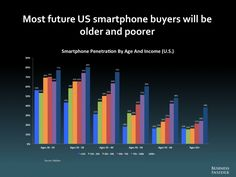 THE FUTURE OF DIGITAL - US at 50% penetration. New buyers old and poor. The next wave will be in Indian, China and the BRICs + Asian markets