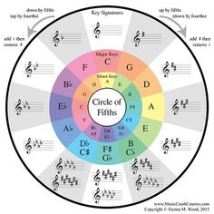 Piano Chords Chart Circle of fifths guitar music theory. Music Theory Piano, Music Theory Lessons, Music Theory Worksheets, Violin Lessons, Piano Music, Sheet Music, Art Lessons, Song Sheet, Piano Keys