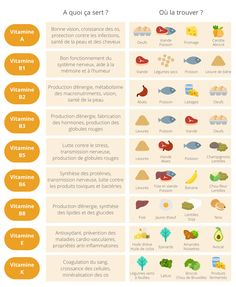 Essential Tips And Tricks For Eating A Healthy Diet – Nutrition Nutrition Month, Nutrition Quotes, Proper Nutrition, Sports Nutrition, Nutrition Tips, Fitness Nutrition, Health And Nutrition, Health Tips, Health Benefits