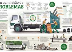 Infographics on garbage collection