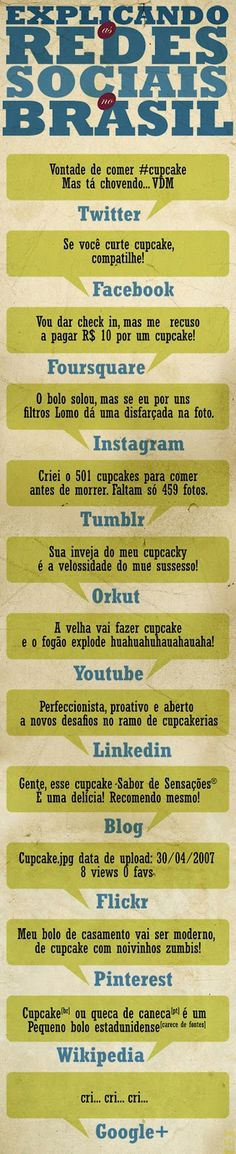 Entendendo as redes sociais com cupcakes