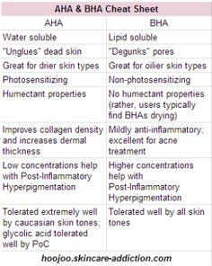 AHA and BHAs in skin treatments, cheat sheet – AHA und BHA in Hautbehandlungen, Spickzettel – Natural Hair Mask, Natural Skin Care, Natural Beauty, Glam Glow, Skin Care Routine For 20s, Skincare Routine, Skincare Dupes, Younger Looking Skin, Younger Skin