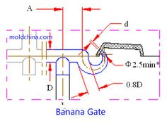 plastic injection molding gate Archives - MoldChina.com Plastic Moulding, Plastic Injection Molding, Injection Mold Design, Tesla Turbine, Mould Design, Blow Molding, Metal, Gate, Plastic