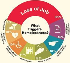 Triggers of Homelessness. Notice how only is from drugs and alcohol? Don't judge and condemn the homeless. For those so what show them compassion. It's our place to show love and compassion and be the hands and feet of Jesus!