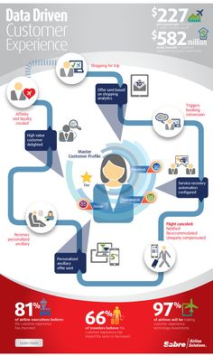 Data Driven Customer Experience Journey