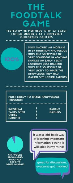 The Foodtalk Game is a fun, memorable way to learn about Early Years - training report