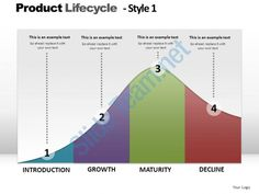 product lifecycle style 1 powerpoint presentation slides Slide01
