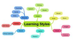 ExamTime tells you about the VARK Learning Styles Theory to help you understand the way you learn to get the most from your study time. Learning Styles, Learning Colors, Learning Centers, Student Learning, Learning Methods, Singapore School, Singapore Math, Types Of Learners, Learning Theory