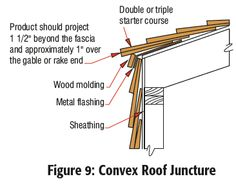 Roof Juncture Details | Roof Manual | Cedar Shake and Shingle Bureau