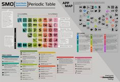 Social Media Optimization Periodic Table / #infographic #visualmarketing