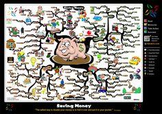 Saving Money mind map created by Adam Sicinski