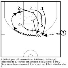 Indiana Pacers Zipper Power SLOB Pick & Roll / Post Up