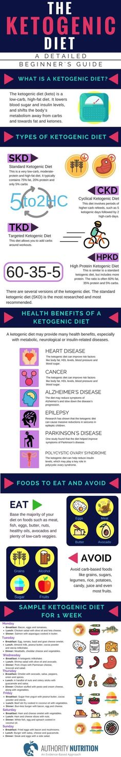 The Ketogenic Diet Is A Low Carb High Fat That Offers Many Health Benefits Over 20 Studies Show This Type Of Can Help You Lose Weight And
