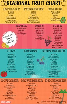 Sport Nutrition, Nutrition Month, Diet And Nutrition, Nutrition Chart, Nutrition Guide, Nutrition Education, Avocado Nutrition, Nutrition Poster, Fruit Nutrition
