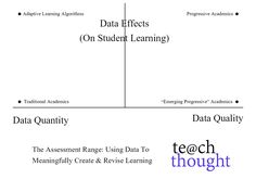 The Assessment Range: Using Data In The Classroom Meaningfully