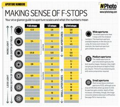 free-f-stop-chart-master-your-aperture Photography Cheat Sheet Examples: The Best For Photographers