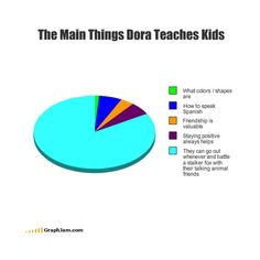 LOL Pie Chart ❤ liked on Polyvore featuring funny, pie charts, graphs, quotes, backgrounds, saying, text and phrase
