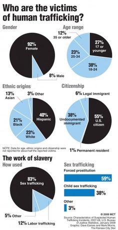 human trafficking essay examples