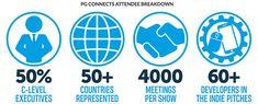 Eventbrite - Steel Media (Publishers of Pocket Gamer, PC Games Insider, Blockchain Gamer) presents PG Connects London 2020 + Blockchain Gamer LIVE! Blockchain Game, Global Mobile, Instant Messenger, Game Engine, Influencer Marketing, Case Study, Connection, Gaming, London