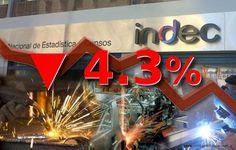 La actividad industrial cayó 4.3% en mayo comparado con igual mes del año pasado