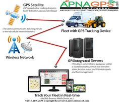 A GPS based tracking system is proposed which monitors the area of a vehicle and its speed in light of a cell phone text messaging system. We have wide range GPS devices.   If you want know more about us visit at - http://www.apnagps.com/about-us/