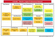 Understanding #LinkedIn Business Model with #BMGen #canvas