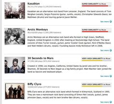 Last.fm lists similar artists and uses graphics to describe just how similar they are.