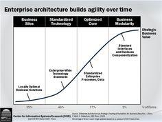 Security Architecture, Enterprise Architecture, Ea, Organizing, It Works, Foundation, Management, Hacks, Technology