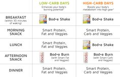 Weekly Carb Cycle Schedule--- bodē by vemma gives you a free meal plan for weight loss included when you buy the challenge!!! It even has recipes and a grocery list... It doesn't get easier than this