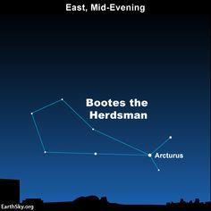 Arcturus, the brightest star in the constellation Bootes the Herdsman, rises in the east around mid-evening in early March.