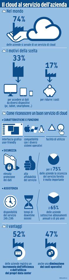 """""""Cloud e aziende"""" sembra sempre più un binomio imprescindibile per rimanere competitivi nel mercato e per godere dei vantaggi offerti dalle nuove tecnologie. Così sempre più aziende entrano a far parte della nuvola del Cloud Computing. Ti rimandiamo a quest'infografica per capire quali sono i vantaggi offerti e soprattutto per avere un'idea su come riconoscere un buon servizio cloud. http://www.cloudpeople.it/news/il-cloud-al-servizio-dellazienda/"""