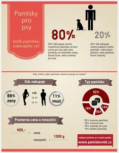 Pamlskovnik.cz připravil rozkošnou infografiku pro všechny pejskaře!