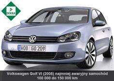 Według raportu Dekra najmniej awaryjnym samochodem w linii kompakt jest #VW #Golf VI.  W razie problemów z #rozrusznikiem bądź #alternatorem zwróć się do nas. #ToZobowiązuje