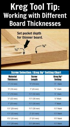 "Kreg Tool Tip: Working with Different Board Thicknesses | When joining boards of two different thicknesses edge-to-edge or end-to-edge, set your Kreg Jig® according to the thickness of the thinner board. The picture shows a ½""-thick board and ¾""-thick board that were joined with pocket holes. As you can see, the Kreg Jig® was set for ½""-thick material, the thinner board. We've also included a helpful chart that shows which Kreg Jig® setting and screw length to use based on material…"