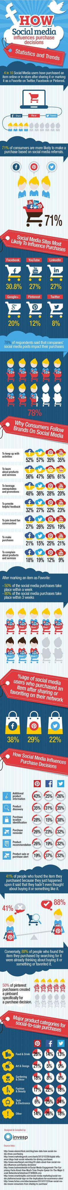 How social media influences purchase decisions #infografia #infographic #socialmedia #marketing