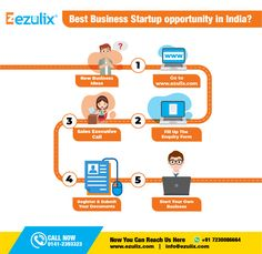 Ezulix is the best software development company in Jaipur, India. We offer best solution for business software, mobile application, web design & development. Web Application Development, Mobile Application, Design Development, Software Development, Starting Your Own Business, Start Up Business, Small Business In India, Startup Ideas, Business Software