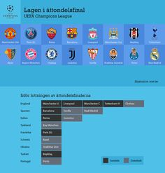 UEFA Champions League. Group stage is finished, 16 teams ready for next year's final rounds.