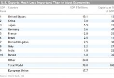 """Exports as % of GDP (2010) - Japan isn't """"export"""" country"""