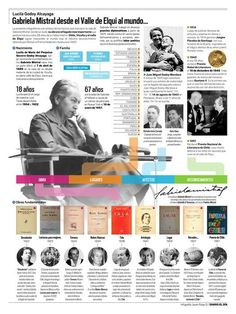 infografía de gabriela mistral Infographic, Woman, Atelier, Literatura, Women, Infographics, Info Graphics