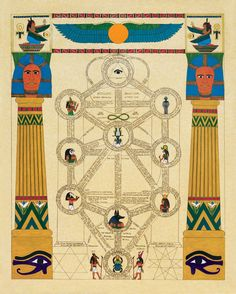 Alchemical Emblems, Occult Diagrams, and Memory Arts: Kabbalistic / Qabalistic Tree of Life (Sefirot) Diagrams
