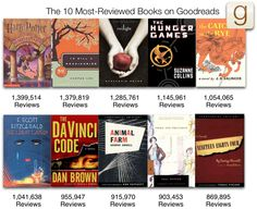 The 10 Most-Reviewed Books on Goodreads! Thanks for helping us reach 10 million members!