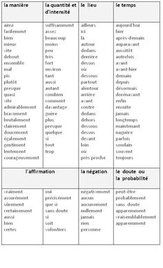 Les Différentes Catégories d& - learn French,grammar French Language Lessons, French Language Learning, French Lessons, Dual Language, Spanish Lessons, French Expressions, Ap French, Learn French, Learn English