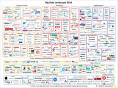 How Has The Big Data Landscape Evolved In 2016? #bigdata #infographic