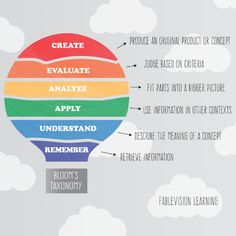 3 ways to bring more creativity into the classroom: open responses, the science of surprise and opps for divergent thinking / fablevisionlearning Divergent Thinking, Blooms Taxonomy, Big Picture, How To Apply, How To Make, No Response, Meant To Be, Have Fun, Creativity