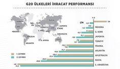Türkiye G20'de ihracat performansıyla öne çıkıyor