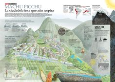 Machu Picchu infographic credited to Peru Economico. While in Spanish (a language I do not read well enough to fully appreciate), this graphic still tells a solid visual story about a fascinating cultural site. Machu Picchu, Spanish Classroom, Teaching Spanish, Spanish Teacher, Spanish Speaking Countries, Ancient Mysteries, Peru Travel, How To Speak Spanish, Learn Spanish