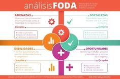Visual Management, Change Management, Business Management, Management Tips, Project Finance, Study Techniques, Corporate Communication, Matrix, Classroom Posters