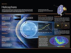 Overview descriptions of the Heliosphere, its components; Heliotail, Bow Shock, Termination Shock, Heliopause, Heliosheath; and the missions that study the it: Voyager and IBEX.